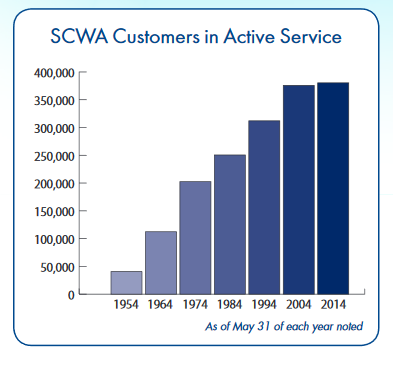 SCWA_Customers_in_Active_Service