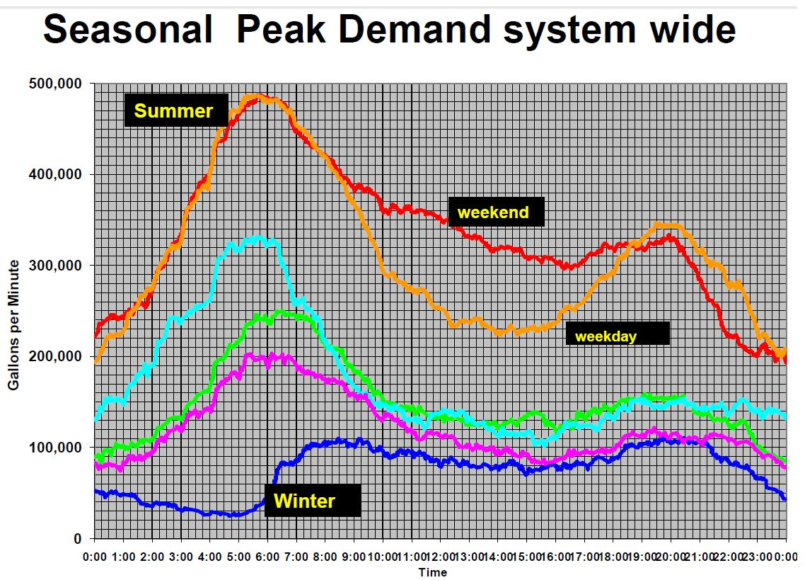 seasonal_peak_demand_system_wide