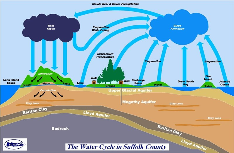watercycle_italics
