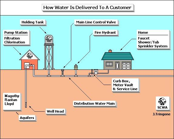 What Does A Home Well Water System Look Like